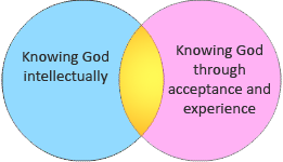 Circles showing knowledge of God